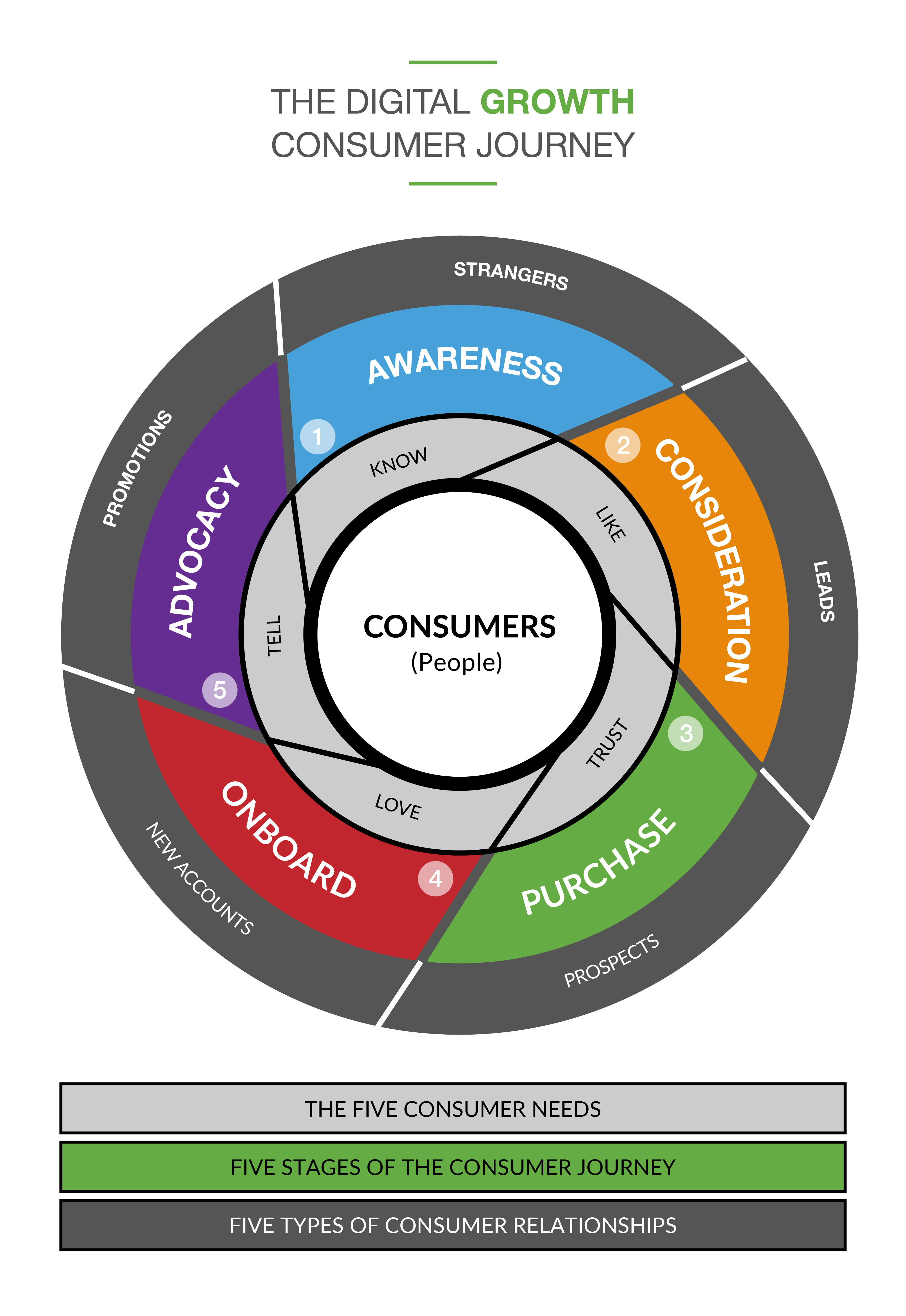 Digital Growth Consume Journey