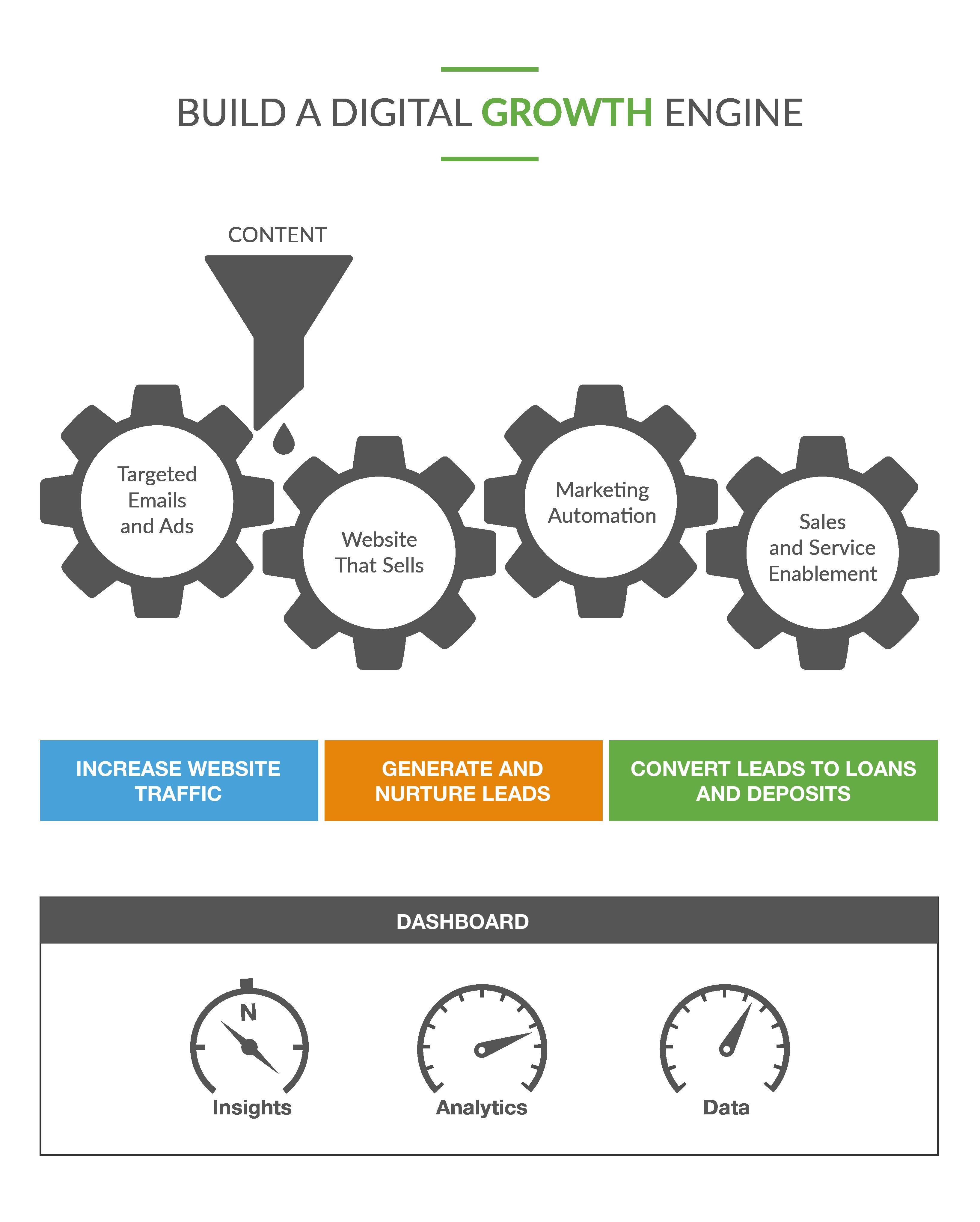 Build a Digital Growth Engine