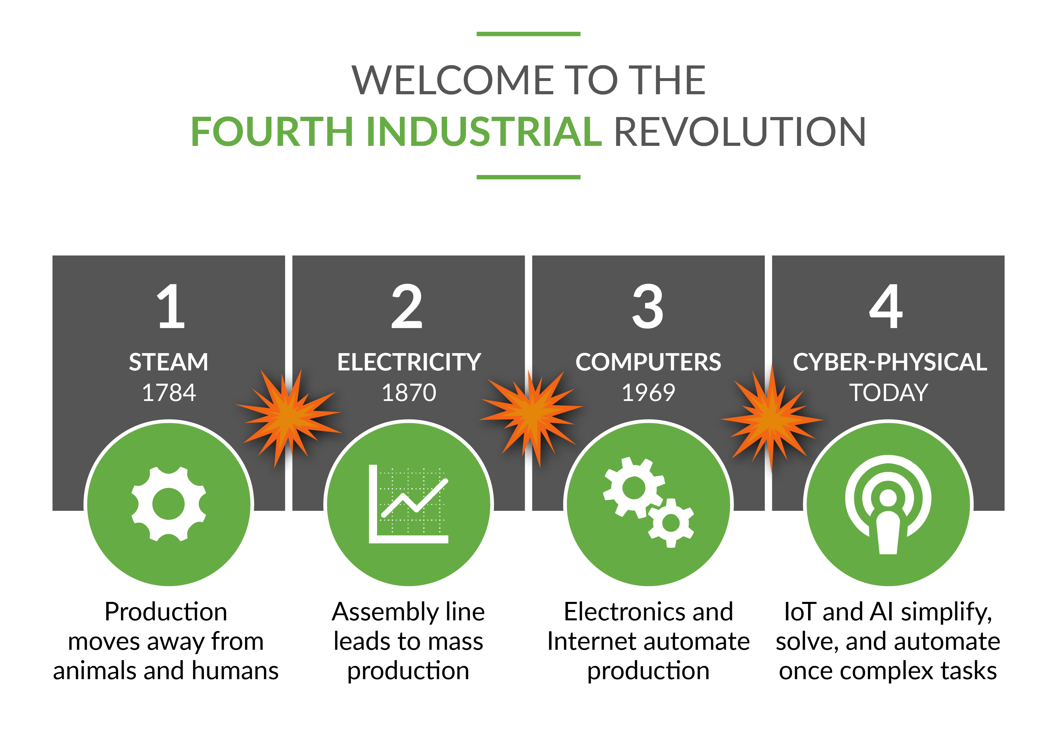 The Fourth Industrial and Marketing Revolution