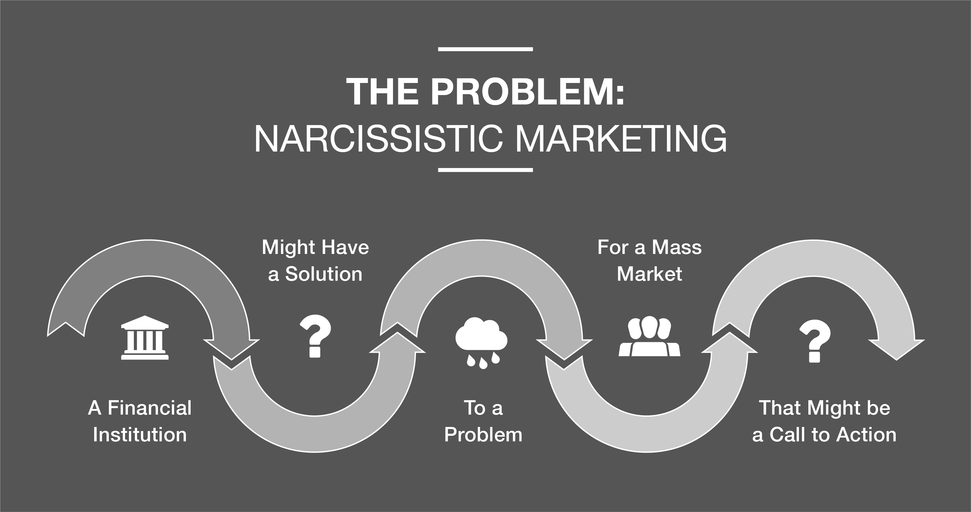 Narcissistic Marketing Model