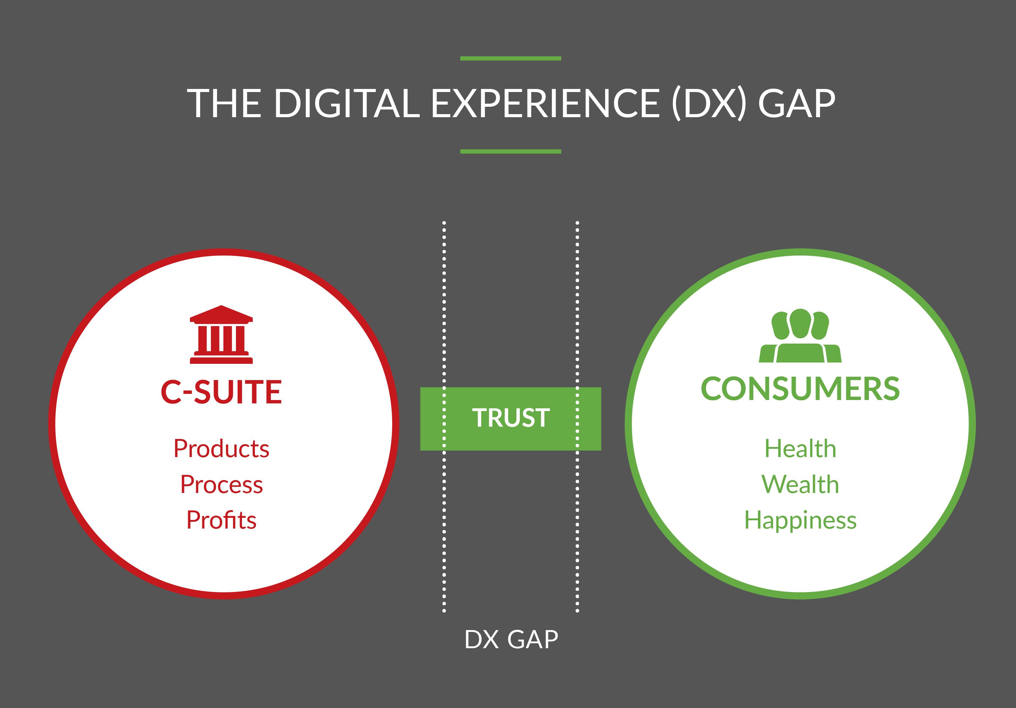 Gaining Trust Between Consumers and Leadership Teams