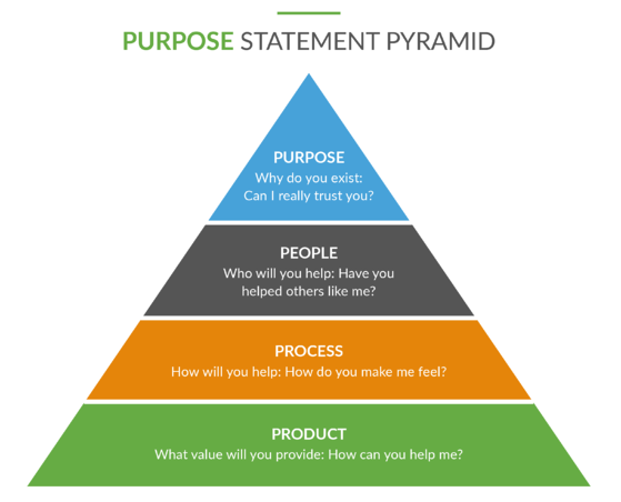 Conscious Capitalism: Purpose Statement Pyramid