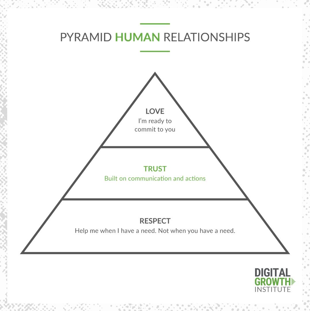 Pyramid of Human Relationships