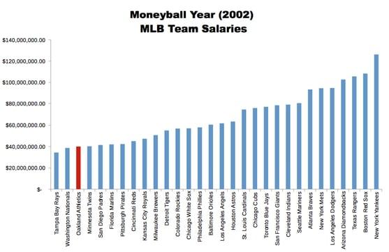 2017-10-24-moneyball-budget-1.png